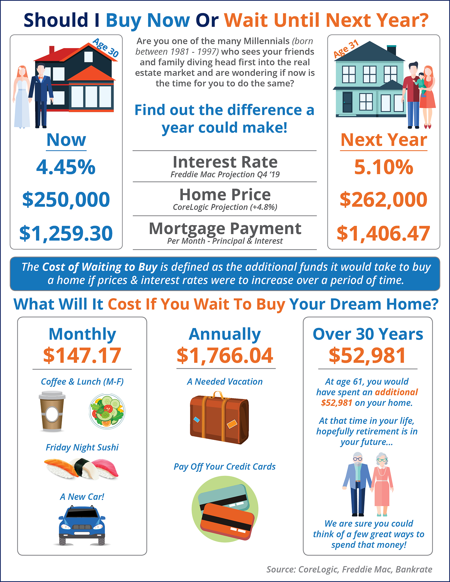 What is the Cost of Waiting Until Next Year to Buy? [INFOGRAPHIC]   MyKCM
