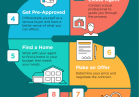 The Path to Homeownership [INFOGRAPHIC]   MyKCM