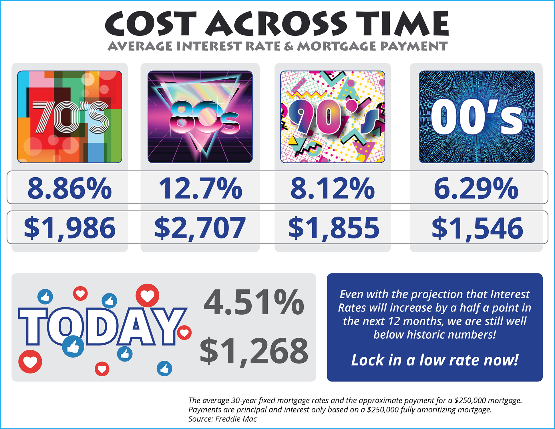 The Cost Across Time [INFOGRAPHIC]   MyKCM