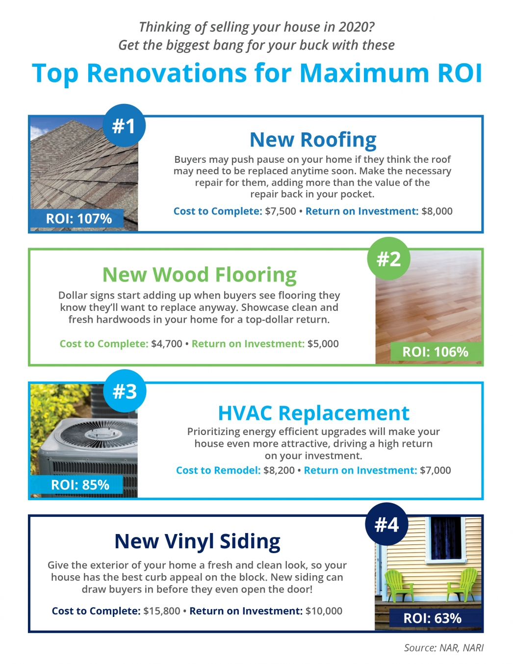 Top Renovations for Maximum ROI [INFOGRAPHIC]   MyKCM