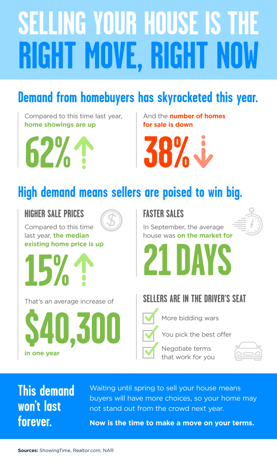Selling Your House Is the Right Move, Right Now [INFOGRAPHIC]   MyKCM